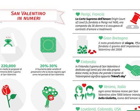 20 cose che forse non sai sulla festa di San Valentino